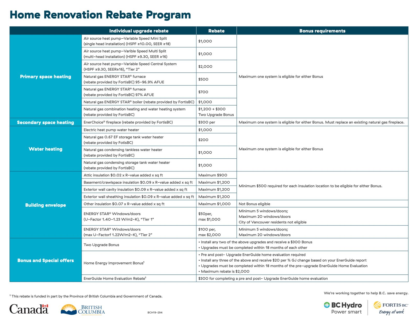 Home-Renovation-Rebate-Program